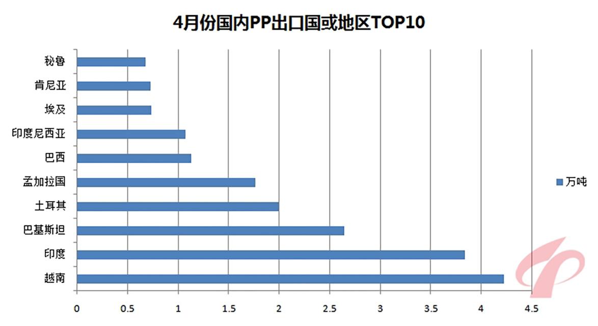 191-4月份国内PP出口国或地区TOP10