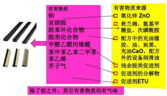 374-01-汽车密封条VOC来源