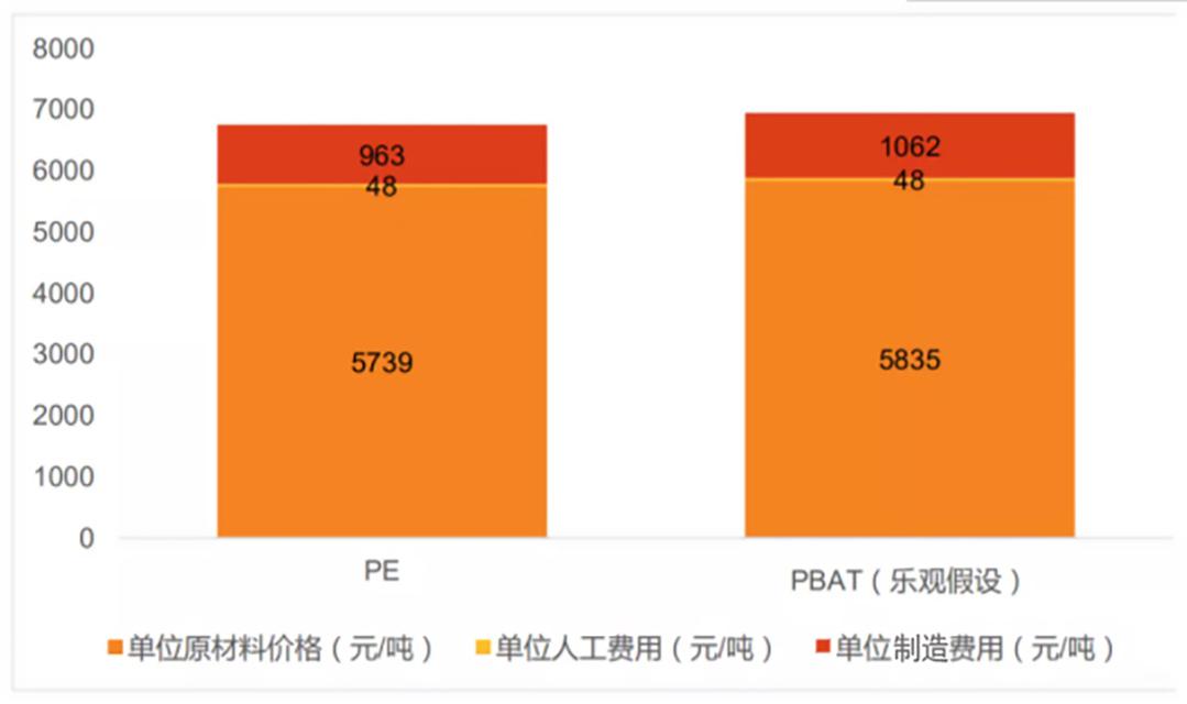 216-极端假设条件下PBAT与PE成本对比图