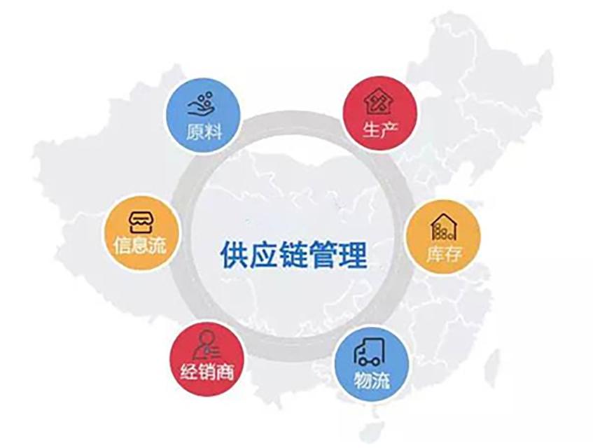 052-国内聚丙烯企业生产模式-供应链管理要素(生产模式配图)