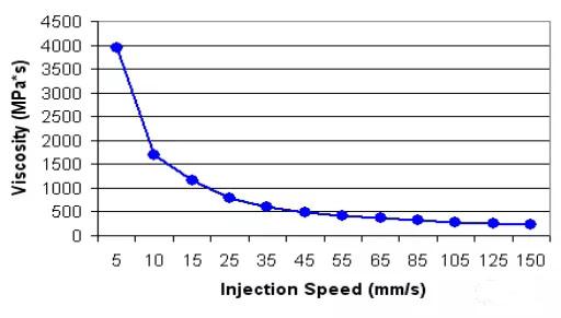061-注塑工艺的黏度曲线