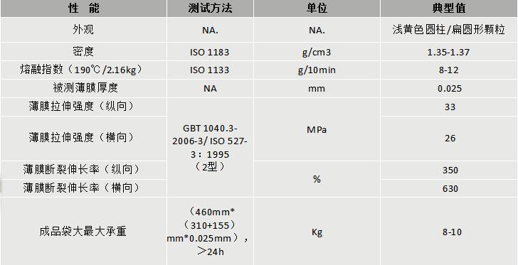 219-聚石DEG-101A降解改性料-物性表