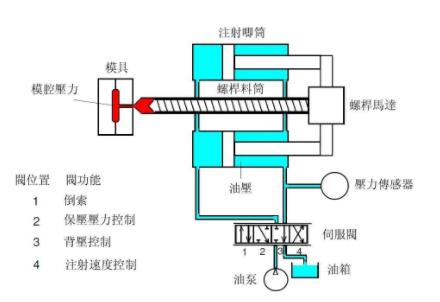 334-注塑机压力控制系统结构