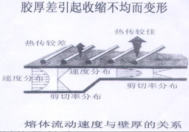 282-胶厚差引起收缩不均而变形