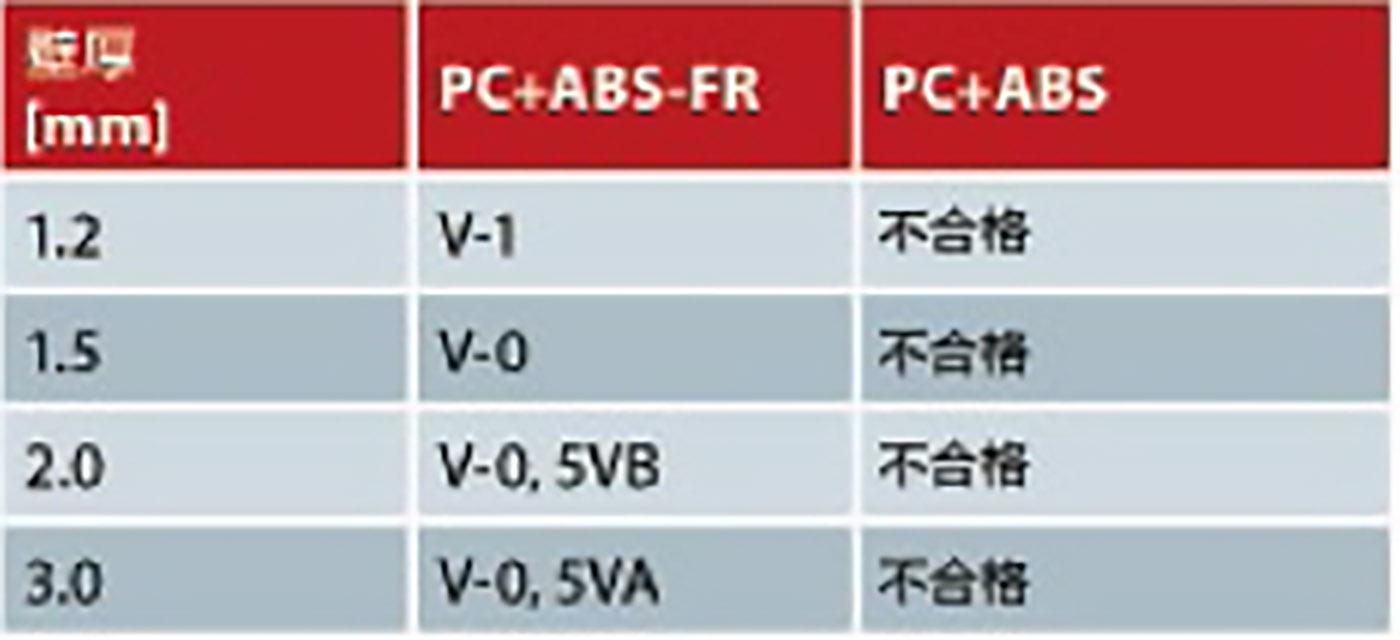 379-PC与ABS的UL防火测试结果