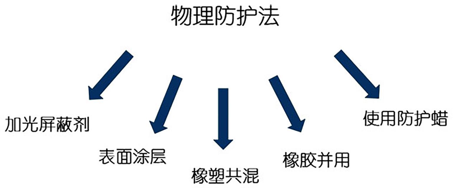 36-高分子材料老化—物理防护