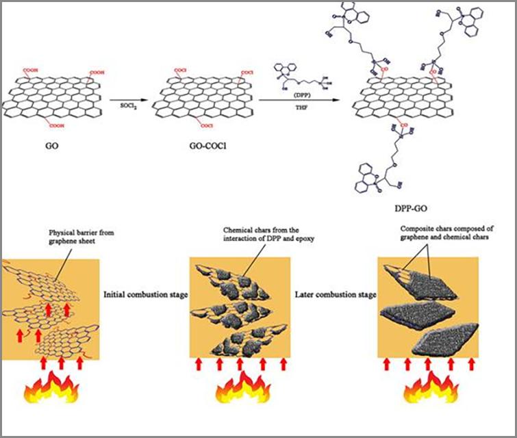 057-聚合物的阻燃效应配图